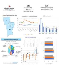 Economic Snapshot of Southeast Texas