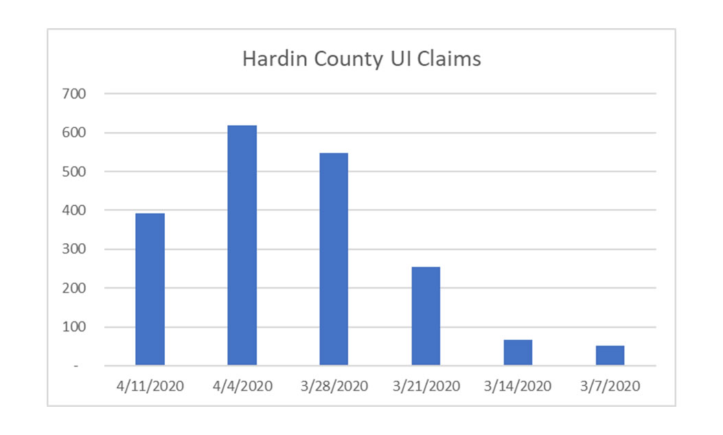 Unemployment Hardin County