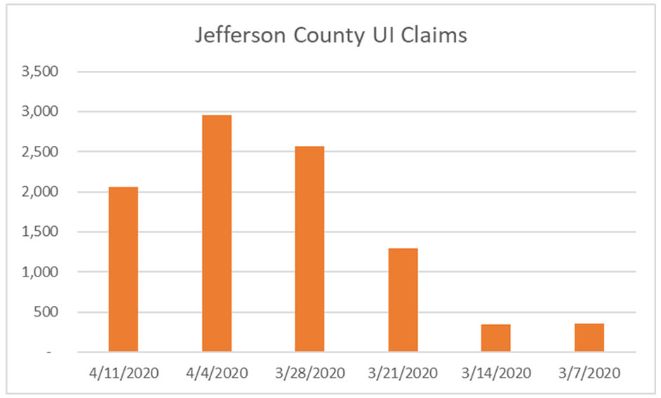 Unemployment Jefferson County