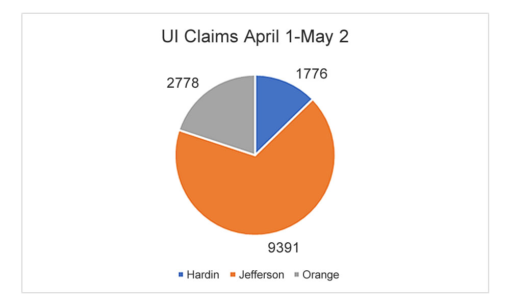Claims for May